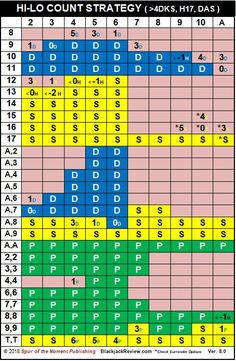 From the Encyclopedia of Blackjack.  (Originally proposed by Harvey Dubner in 1963 and later refined by Julian Braun and Stanford Wong). Also called the High-Low or Plus-Minus count. One of the most popular balanced card counting systems ever used. Jack Black, Casino Games, Game Design, High Low, Periodic Table, Workshop, Survival, 1, Card Counting