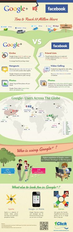 Google   vs Facebook <<< repinned by http://geistreich78.info #socialmedia #infographic #infographics