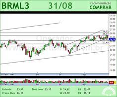 BR MALLS PAR - BRML3 - 31/08/2012 #BRML3 #analises #bovespa