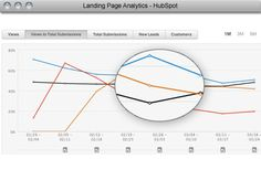 Oh man, we love data!  Especially the kind in colorful graphs. Here's a look at HubSpot's landing page analytics tool, which lets you compare the effectiveness of different landing pages.