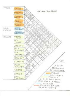 Architectural Programming Matrix Arch Diagrams Infographic