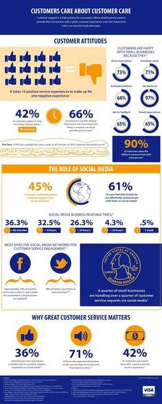 Infographic: wat de klant verwacht van customer service - Emerce