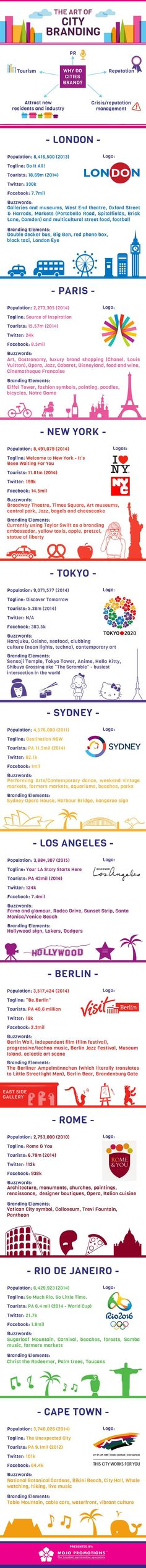 The Art of City Branding #infographic