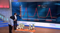 """Dr. Oz showing graph about coconut palm sugar. why dont stores watch dr. Oz too? then they would know what to stock when we come in looking for all this """"unique"""" stuff???? lol"""