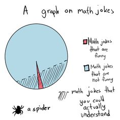 Math+Jokes | Some silly math related pictures | Math Comics | Math Fail