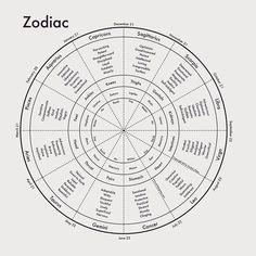 Zodiac by Archiespress