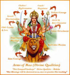 Goddess Durga - The Mother Goddess