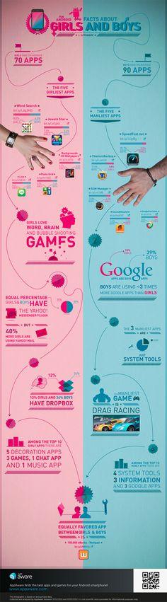 Android para moças e rapazes