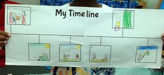 The Adventures of a First Grade Teacher: Terrific Timelines! (FREEBIE!)  Lots of free resources Australian curriculum history past present future