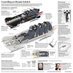 Graphic: How the 4-man bobsled works - chicagotribune.com (Feb. 22, 2014)