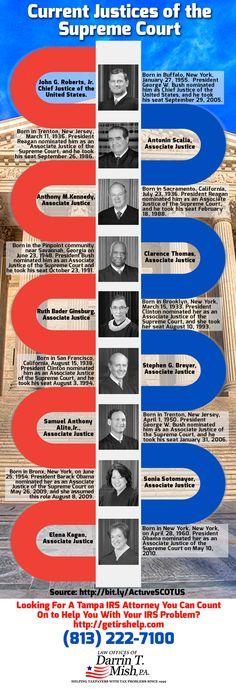US Supreme Court Judges Infographic