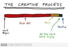 the creative process~