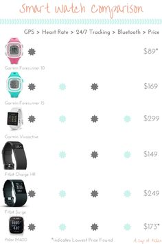GPS Smart Watch Comparison of the Garmin Forerunner 10, Forerunner 15, Vivoactive, Fitbit Surge & Charge HR, and Polar M400. Great for runners!