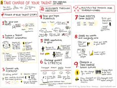 2014-12-25 Sketched Book - Take Charge of Your Talent - Three Keys to Thriving in Your Career, Organization, and Life - Don Maruska and Jay Perry