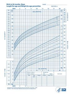 Baby Weight Height Chart