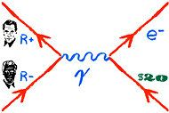 A Feynman diagram of an encounter between a Romney and an anti-Romney. The resulting collision annihilates both, leaving behind a single electron and a 20 dollar bill.