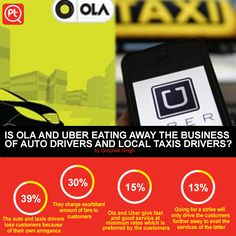 """Olacabs and Uber eating business of local autos and taxi 39% People saying """"The auto and taxis drivers lose customers because of their own arrogance"""" #ShareYourOpinion"""