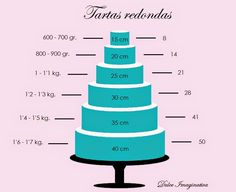 ¿Cuánto fondant necesito para cubrir tartas redondas? Tartas 8-10cm de alto.