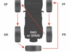 Jeep Tire Rotation for Rear Wheel Drive and 4 Wheel Drive Jeep Jk, Jeep Wrangler Tires, Jeep Gear, Jeep Truck, Jeep Wranglers, Jeep Xj Mods, Jeep Wrangler Accessories, Hummer H3, Jeep Cherokee Xj