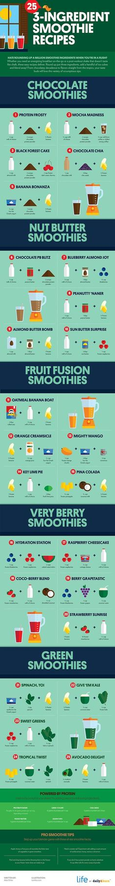 Delicious 3-Ingredient Smoothie Recipes | Diagrams For Easier Healthy Eating | https://homemaderecipes.com/healthy-eating-diagrams/