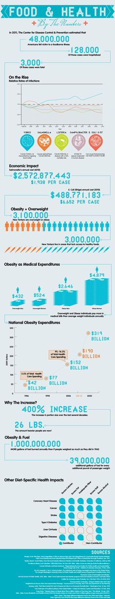 Food & health #infographic