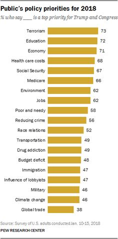 Survey Report As Donald Trump enters the White House, the nation's leading policy priorities are little changed from the final years of Barack Obama's pre