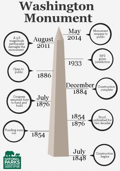 A timeline of Washington Monument history.