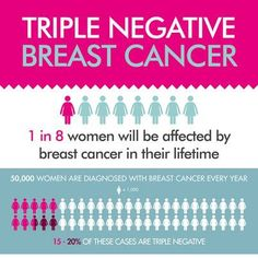 My mom is a triple negative breast cancer survivor.  thats why i <3 this infographic.