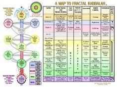 Another interesting chart. http://meditationandspiritualgrowth.com/wp-content/uploads/2011/01/Fractal-Kabbalah.jpg