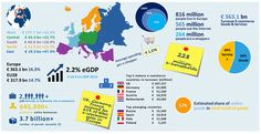 ecommerce grown by in 2012 - total worth billion - top 3 markets: UK, Germany and France - go figure that out ;) - infographic cijfers e-commerce Europe Ecommerce, Le Social, Social Media, Social Studies, Blockchain, Affiliate Marketing, Online Marketing, Living In Europe, Internet