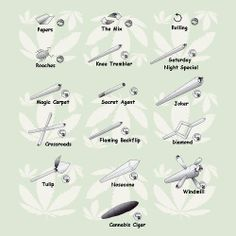 Different type of joints