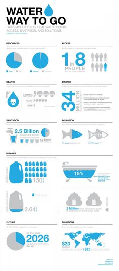 Water Way To Go is part of an infographic and poster series about the global water crisis and potential solutions. Water Way To Go is part of an infographic and poster series about the global water crisis and potential solutions. Go Health, Water Facts, Water Poster, Water And Sanitation, To Go, World Water Day, Poster Series, Chart Design, Ppt Design