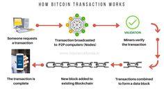 bitcoin chain block