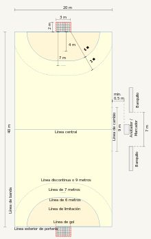 Balonmano - Wikipedia, la enciclopedia libre