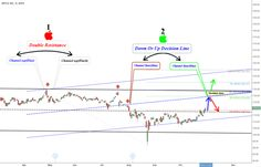 #aapl  ersoytoptas shared a chart on StockTwits