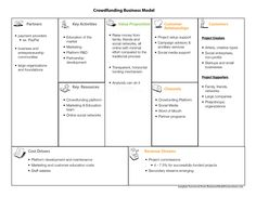 crowdfunding business model - Google Search