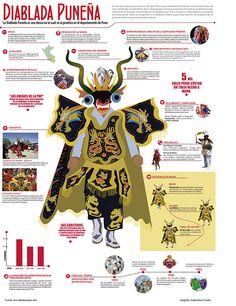 Folk Dance, Art Lessons, Adobe Illustrator, Clip Art, America, Bolivia, History, Illustration, Projects