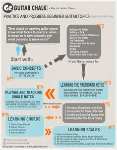 How to progress in teaching yourself guitar . Seems helpful if u have no idea what so ever.