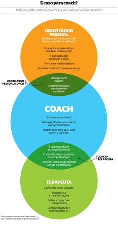 Saiba a diferença entre Coaching e outras modalidades de desenvolvimento pessoal