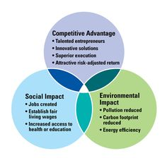 Impact Investing Socially responsible businesses.                        coffeetable.simdif.com