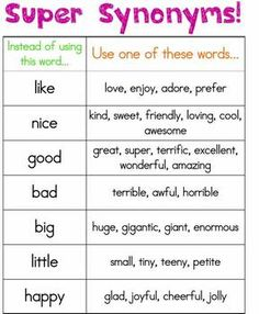 Instructional Chart: This chart can be placed in the classroom writing center to give students synonyms to replace simple words. It can be used both as a tool for their writing or as a dictionary to decipher word meanings during reading.