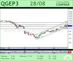 QGEP PART - QGEP3 - 28/08/2012 #QGEP3 #analises #bovespa