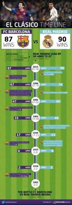 INFOGRAPHIC: El Clásico Timeline - Barça vs Real