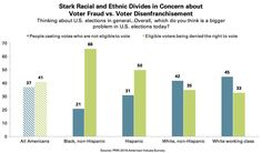 Stark Racial and Ethnic Divides in Concern about Voter Fraud vs. Voter Disenfranchisement  in short, whites are concerned about a type of voter disenfranchisement that rarely occurs and has had no impact on any modern election. People of Color are concerned about a type of voter disenfranchisement that is pervasive and has had an impact on elections.  Source: PRRI 2016 American Values Survey