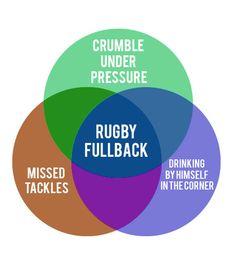 Rugby Fullback