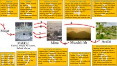 Image result for infographic of the surahs Islamic Art, Islamic Quotes, What Is Islam, The Make, How To Make, Holy Quran, Way Of Life, Pilgrimage, School Projects