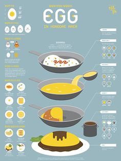 1509 Egg Infographic Poster on Behance Food Design, Web Design, Food Poster Design, Dm Poster, 8bit Art, Drawn Art, Food Drawing, Grafik Design, Food Illustrations
