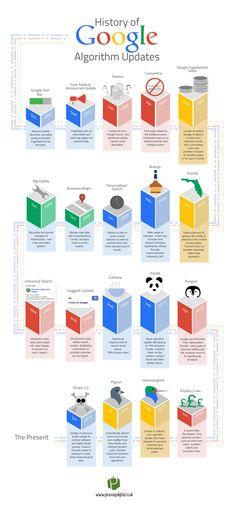 A Google algoritmusfrissítések története