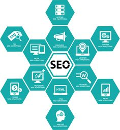 Double your E-commerce sales with the Best SEO Practice. We help you to raise your site ranking with the best SEO Onpage and SEO Off page optimization services. Search Engine Marketing, Seo Marketing, Online Marketing, Digital Marketing, Internet Marketing, Media Marketing, Professional Seo Services, Seo Specialist, Seo Consultant