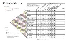 12 Best Adjacency Matrix Images Matrix Bubble Diagram Concept Architecture